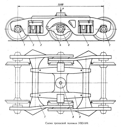 Схема трехосной тележки УВЗ-9М