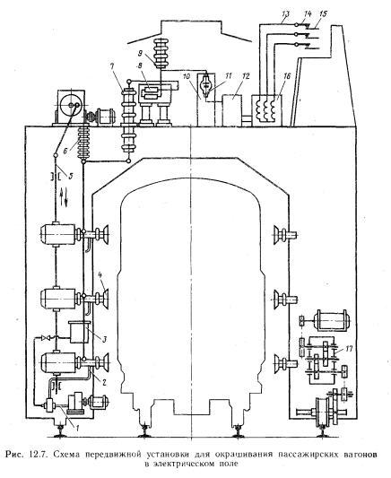 Схема передвижной установки для окрашивания  пассажирских вагонов в электрическом поле
