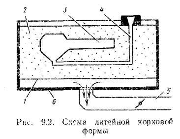 схема литейной ковки