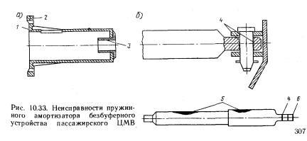 Неисправности пружинного амортизатора безбуферного устройства     пассажирского    ЦМВ