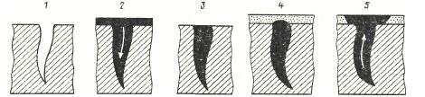 Схема подготовки  поверхности деталей перед люминесцентной  дефектоскопией
