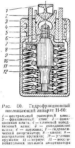 Гидрофрикционный поглощающий аппарат типа Н-60