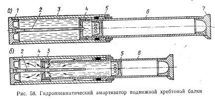 Гидропневматический амортизатор подвижной хребтовой балки