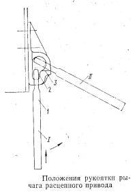 Положения рукоятки рычага расцепного привода